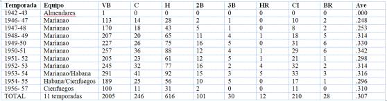 Estadísticas de bateo de Chiquitín Cabrera en la liga profesional cubana