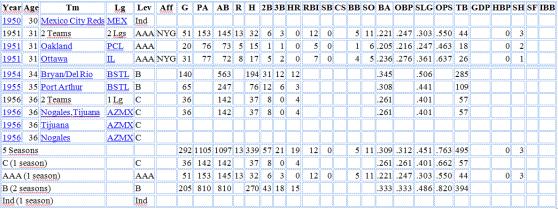 Estadísticas ofensivas de Chiquitín Cabrera en Ligas Menores