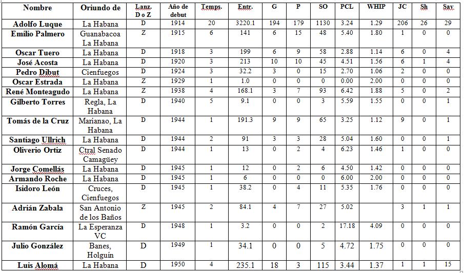 tabla peloteros MLB