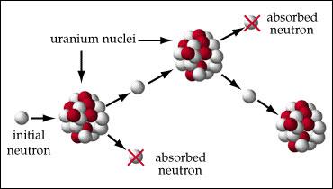 Esquema de control de los neutrones liberados en la fisión en cadena