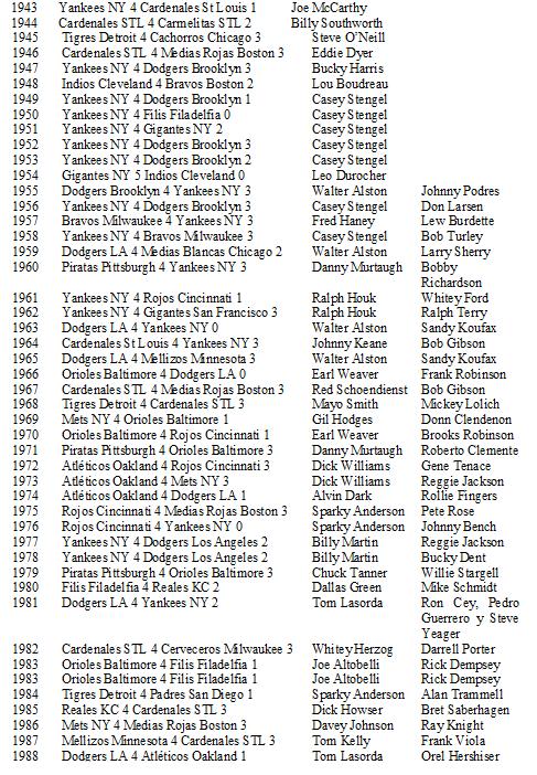 Campeones series mundiales hasta 1988