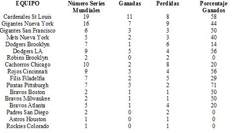 Liga nacional equipos series mundiales