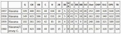 Estadísticas de bateo de Pompeyo Davalillo en los Cubans