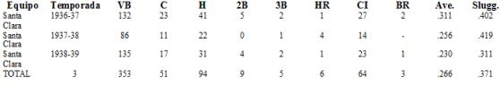 Estadísticas de Raymond Brown en la profesional cubana- bateo