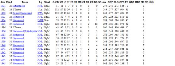 Estadísticas de Raymond Brown en las Ligas Negro