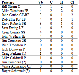 boxscore-usa-segundo-juego-play-off