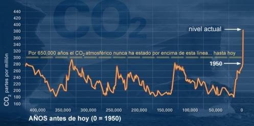 evidencia-del-cambio-climatico-y-el-calentamiento-global