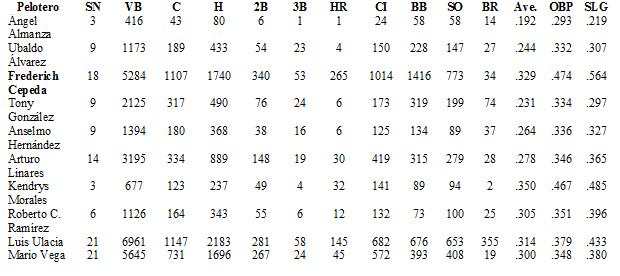 Ambidextros Tabla 2