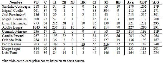 Bateo de lanzadores cubanos en las Grandes Ligas (con 200 o más veces al bate)