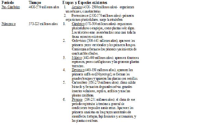 Tabla 1. Aparición y evolución de las especies en los distintos períodos y etapas