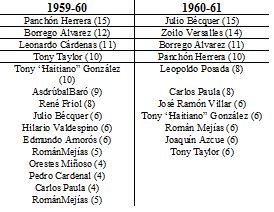 Jonroneros 1959-61