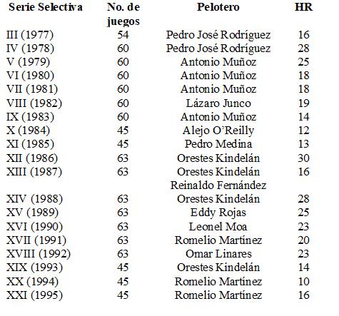 Jonroneros cubanos de la III a XXI serie selectiva