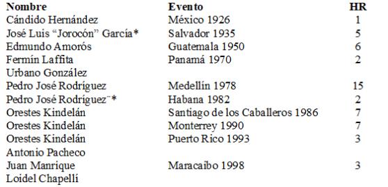 Líderes jonroneros cubanos en Centroamericanos y del Caribe