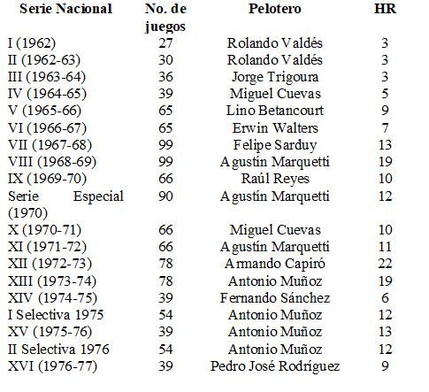 Líderes jonroneros primeros 16 series nacionales