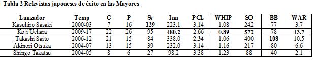 Relevistas japoneses en MLB