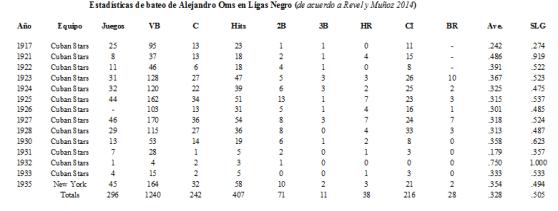 Stats Alejandro Oms en Ligas Negro