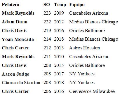 Peloteros con más ponches en MLB