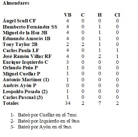 box score almendares 8 febrero 1961