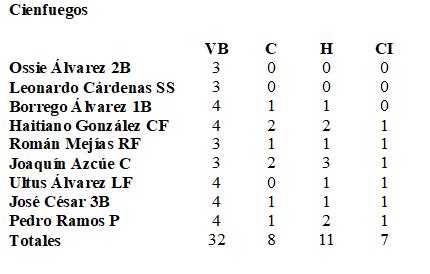 box score cfgos 8 febrero 1961
