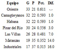 Estado final de los equipos selectiva 1975