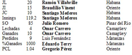Líderes de pitcheo I selectiva 1975
