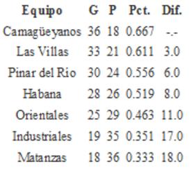 Estado de los equipos Selectiva 1977