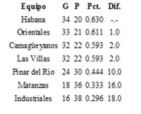 Estado final de los equipos selectiva 1976