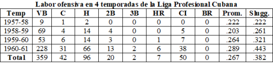 Ofensiva JAzcue en profesional cubana