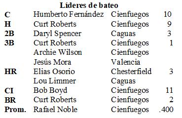 Líderes de bateo S Caribe 1956