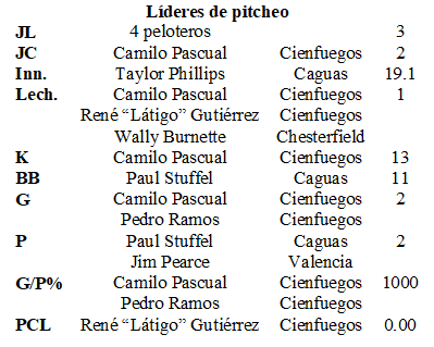 líderes de pitcheo S Caribe 1956