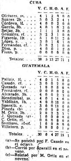 Box score Cuba vs Guatemala