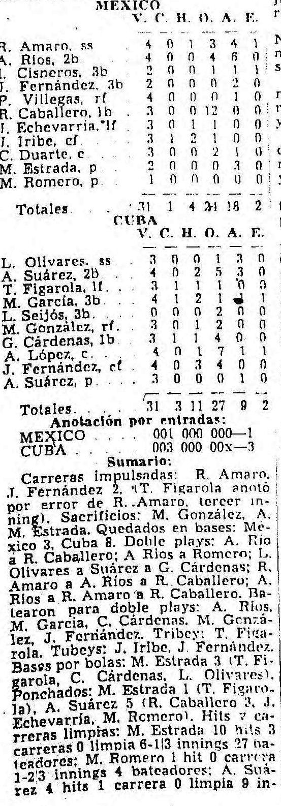 Box score Cuba vs México