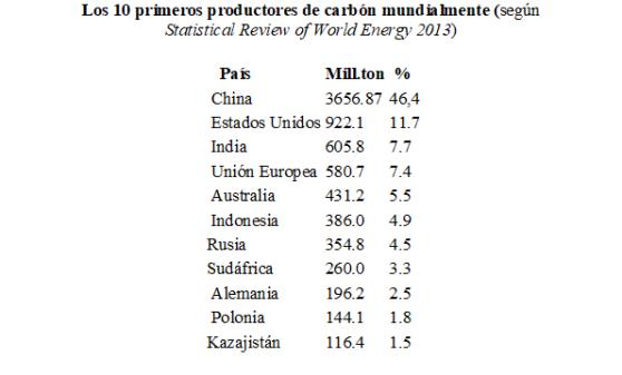 Carbón 10 primeros productores