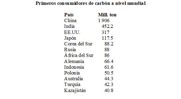 Carbón primeros consumidores